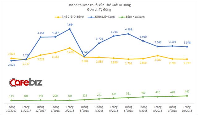 Doanh thu Điện Máy Xanh tháng 10 xuống thấp nhất kể từ đầu năm, 4 tháng gần đó không tăng trưởng dù vẫn chuỗi vẫn đều đặn mở điểm mới - Ảnh 1.