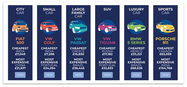 Đây chính là những quốc gia phân phối xe rẻ nhất và đắt nhất từng phân khúc - Ảnh 1.
