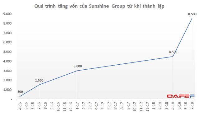 Tăng vốn từ 300 tỷ lên 8.500 tỷ trong hơn 2 năm, Sunshine Group tức thì chào phân phối 10.000 tỷ đồng trái phiếu - Ảnh 1.
