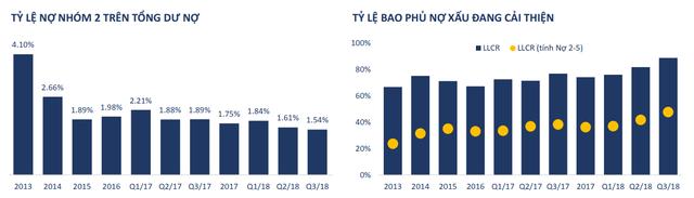 Nợ xấu một vài ngân hàng có tăng mạnh trở lại trong năm 2019? - Ảnh 1.