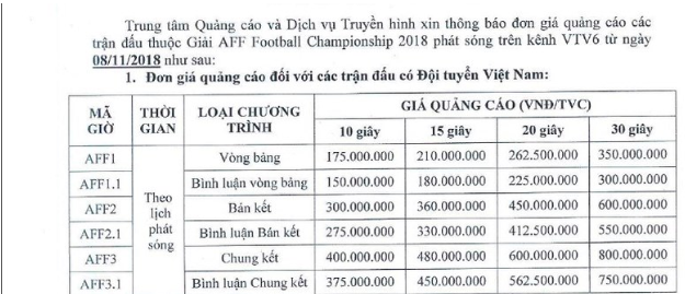 việt nam - philippines - photo 1 1543459373652341160806 - 600 triệu đồng cho 30 giây quảng cáo trận bán kết Việt Nam – Philippines