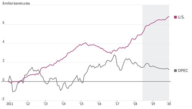 Đâu là nguyên nhân khiến giá dầu lại lao dốc liên tiếp và tương lai sẽ ra sao? - Ảnh 2.