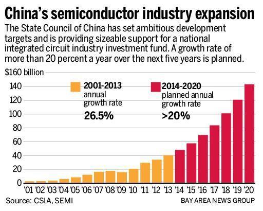 Không phải sợ mất việc làm hay thâm hụt thương mại, tụt hậu về công nghệ mới là thứ khiến người khổng lồ Mỹ e dè trước Trung Quốc - Ảnh 3.
