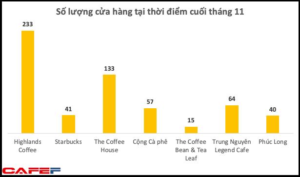 Bán đắt, bị ông chủ Trung Nguyên chê nhưng Starbucks Việt Nam vẫn bỏ xa nhiều đối thủ và ngày càng ăn nên làm ra - Ảnh 1.