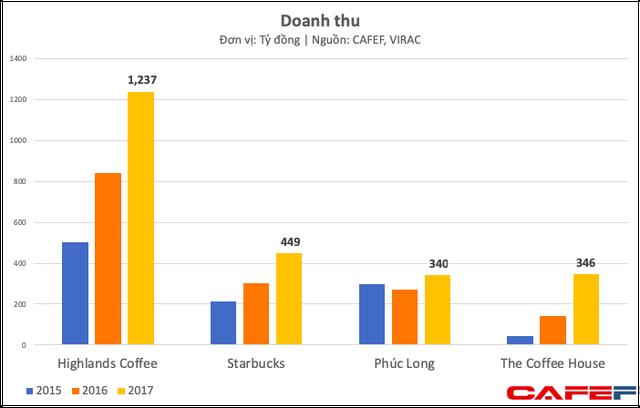 Bán đắt, bị ông chủ Trung Nguyên chê nhưng Starbucks Việt Nam vẫn bỏ xa nhiều đối thủ và ngày càng ăn nên làm ra - Ảnh 2.