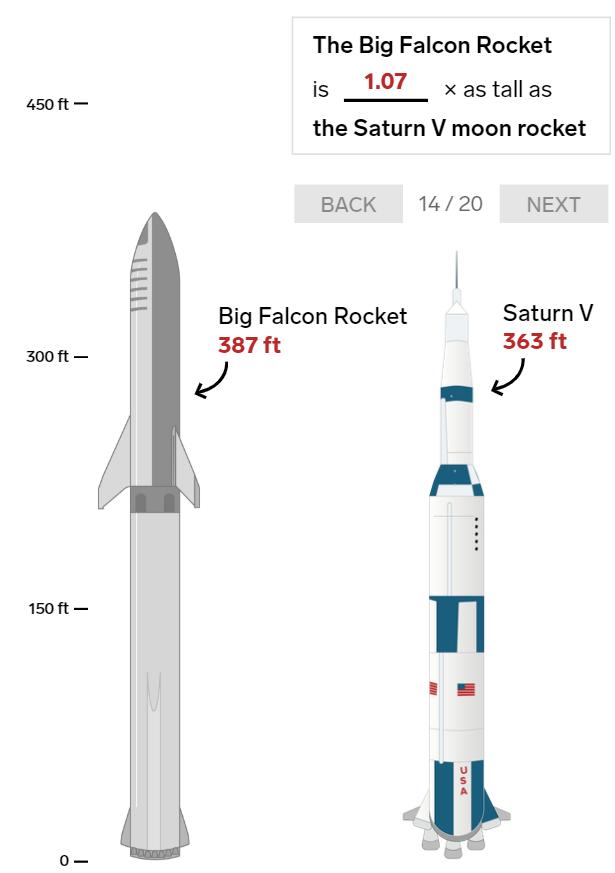 20 bức ảnh so sánh cho thấy tên lửa Big Falcon Rocket mà Elon Musk đang chế tạo có kích thước khổng lồ như thế nào - Ảnh 14.