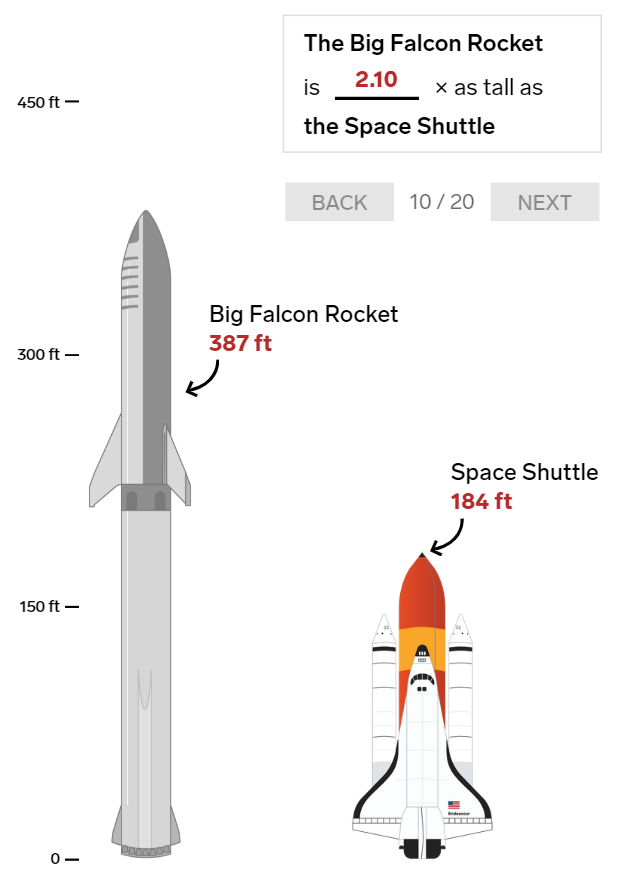 20 bức ảnh so sánh cho thấy tên lửa Big Falcon Rocket mà Elon Musk đang chế tạo có kích thước khổng lồ như thế nào - Ảnh 10.