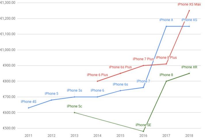 lich su tang gia iphone cua apple,iphone 2018,apple - photo 1 15413886847101768434645 - Nhìn lại lịch sử tăng giá iPhone đầy kịch tính của Apple