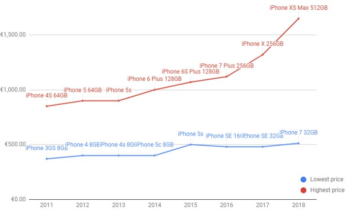 lich su tang gia iphone cua apple,iphone 2018,apple - photo 1 15413887172661148567741 - Nhìn lại lịch sử tăng giá iPhone đầy kịch tính của Apple