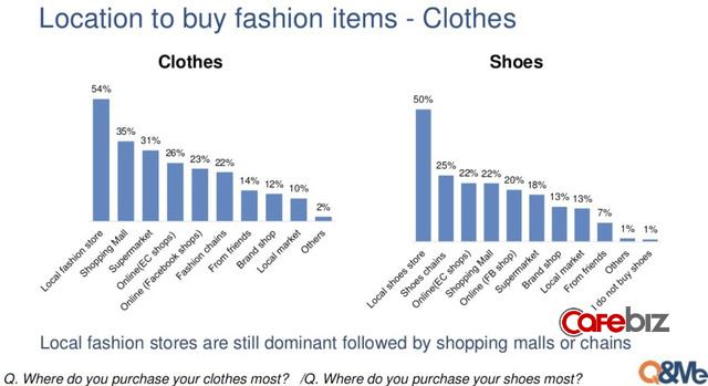 Bơi giữa đại dương đỏ thương mại điện tử, các shop kinh doanh thời trang online làm cách nào để sống sót? - Ảnh 1.