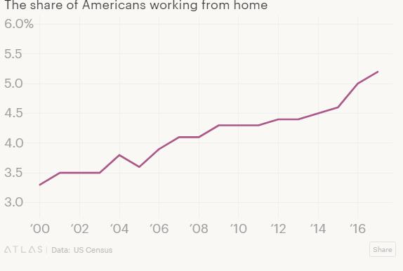 Nghiên cứu Harvard: Ngược với mong đợi, văn phòng mở khiến năng suất lao động giảm sút - Ảnh 3.