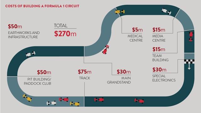 Đua xe f1 - photo 1 1541555656385586526477 - Đua xe F1 ở Hà Nội: Xây dựng một chặng đua tốn bao nhiêu tiền?