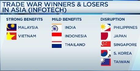 Kẻ thắng, người thua ở châu Á trong cuộc chiến thương mại Mỹ-Trung - Ảnh 1.