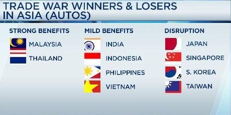 Kẻ thắng, người thua ở châu Á trong cuộc chiến thương mại Mỹ-Trung - Ảnh 2.