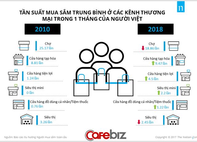 Người tiêu dùng Việt ngày càng ít đi chợ và siêu thị lớn, nhưng lại chăm vào cửa hàng tiện lợi, bách hóa hơn cách đây 8 năm - Ảnh 1.