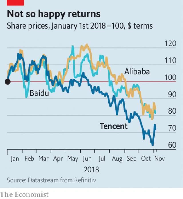 Sinh nhật tuổi 20 đượm buồn của Tencent - doanh nghiệp một sốh đây chưa đầy 1 năm từng là bá chủ châu Á - Ảnh 1.