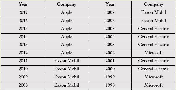 Ngày cuối cùng của tháng 11, Microsoft chính thức vượt qua Apple về giá trị phân khúc - Ảnh 1.