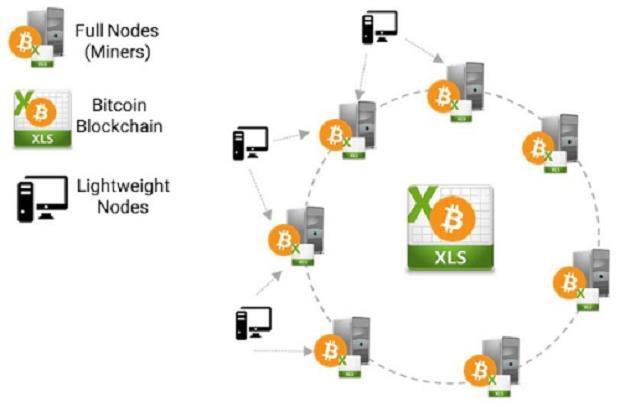 Tạm quên nỗi buồn Bitcoin đi, nền tảng Blockchain mới là thứ đang thay đổi cuộc sống của bạn - Ảnh 1.