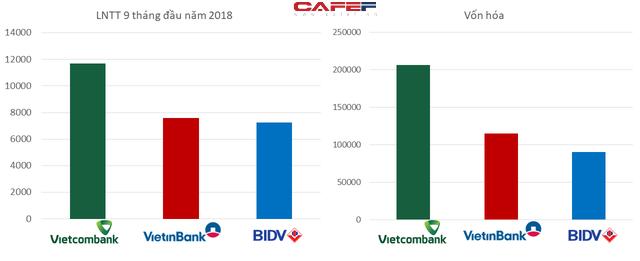 Mải miết đi tìm ngân hàng số 1: BIDV, VietinBank hay Vietcombank? - Ảnh 4.