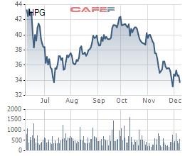 Giá thép Trung Quốc giảm sâu, giới đầu tư lo ngại có cổ phiếu Hòa Phát - Ảnh 1.