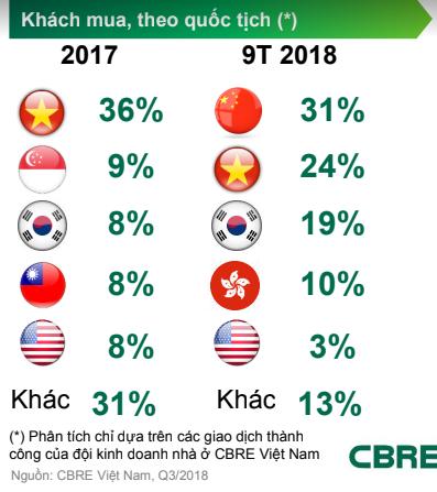 CBRE: Khách Trung Quốc mua nhà ở TP HCM tăng mạnh - Ảnh 1.
