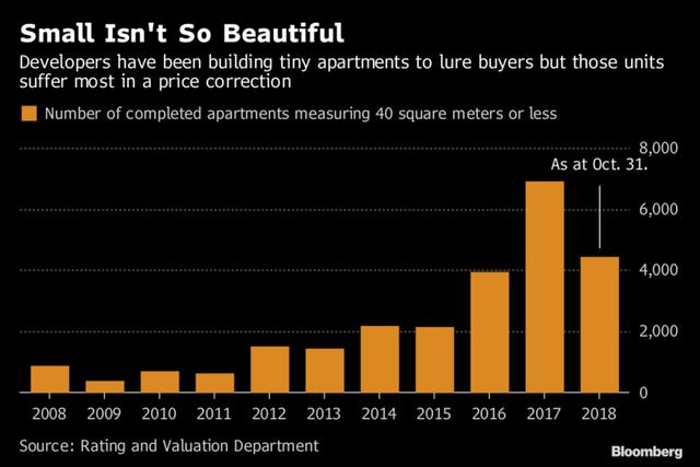 Đua theo cơn sốt xây những căn hộ nhỏ hơn chỗ đậu xe và bán với giá 500.000 USD, nhiều doanh nghiệp bất động sản Hồng Kông đang sa lầy - Ảnh 1.