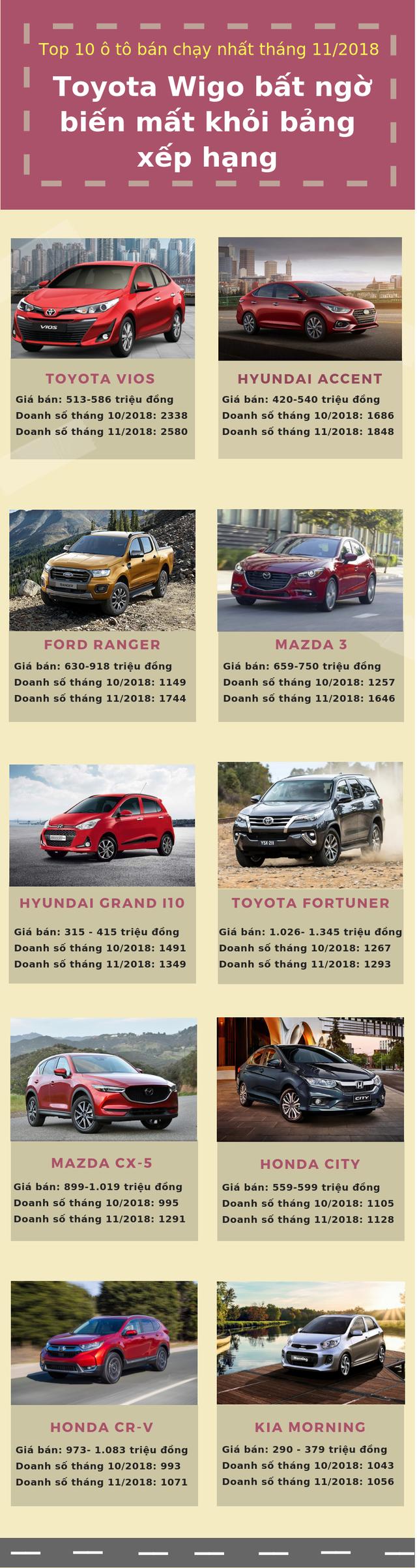 Top 10 ô tô phân phối chạy nhất tháng 11/2018: hãng xe Toyota Wigo bất ngờ biến mất khỏi bảng xếp hạng - Ảnh 1.