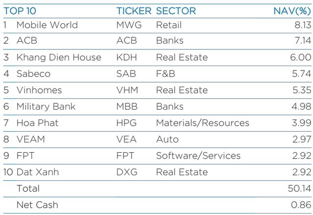 """Lần Thứ nhất trong lịch sử, Vinamilk bị """"đá văng"""" khỏi top 10 khoản đầu tư lớn nhất của Dragon Capital - Ảnh 1."""