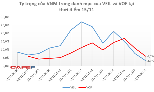 """Lần Thứ nhất trong lịch sử, Vinamilk bị """"đá văng"""" khỏi top 10 khoản đầu tư lớn nhất của Dragon Capital - Ảnh 2."""