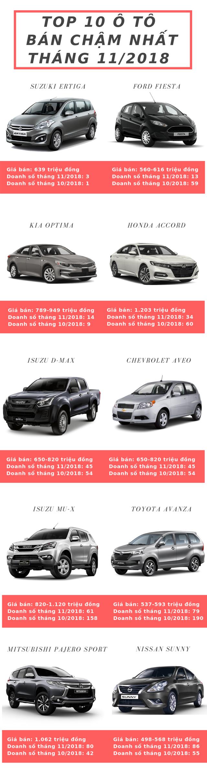 Top 10 xe bốn phân phốih phân phối chậm nhất tháng 11/2018: Isuzu mu-X, Toyota Avanza vào bảng xếp hạng - Ảnh 1.