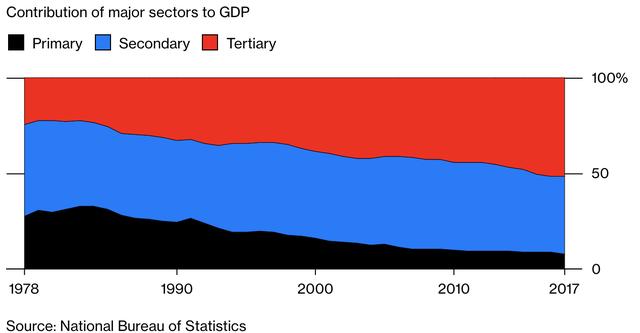 Trở thành nền kinh tế lớn thứ hai thế giới, liệu Trung Quốc có thực sự trở nên giàu có? - Ảnh 1.