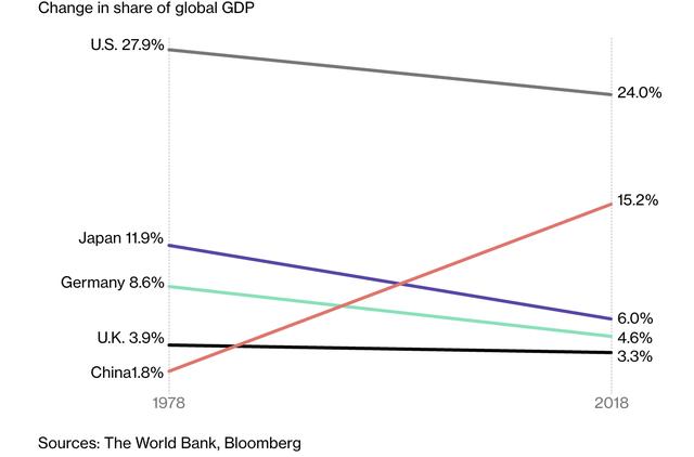 Trở thành nền kinh tế lớn thứ hai thế giới, liệu Trung Quốc có thực sự trở nên giàu có? - Ảnh 3.