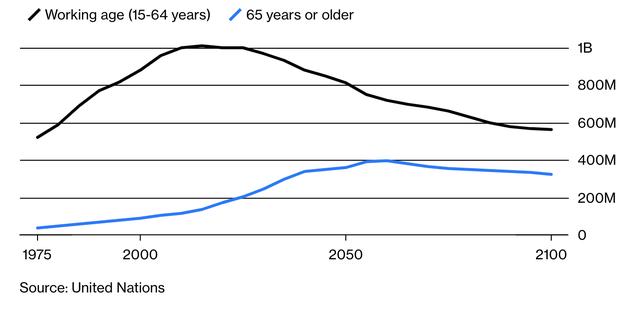 Trở thành nền kinh tế lớn thứ hai thế giới, liệu Trung Quốc có thực sự trở nên giàu có? - Ảnh 4.
