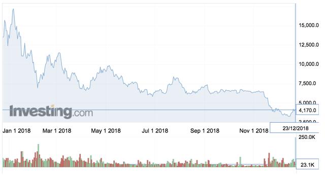 Bitcoin và các đồng tiền số trong năm 2018: Từ đỉnh cao rớt xuống vực sâu - Ảnh 2.