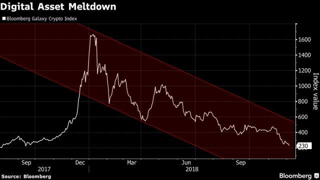 Bitcoin và các đồng tiền số trong năm 2018: Từ đỉnh cao rớt xuống vực sâu - Ảnh 3.