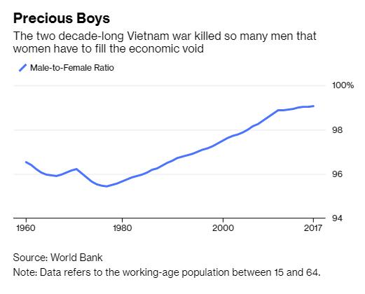 Báo Mỹ: Việt Nam chứng kiến sự thần kỳ về kinh tế là nhờ phụ nữ - Ảnh 3.