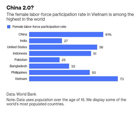 Báo Mỹ: Việt Nam chứng kiến sự thần kỳ về kinh tế là nhờ phụ nữ - Ảnh 2.