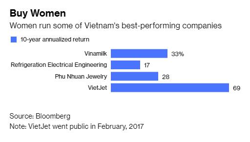 Báo Mỹ: Việt Nam chứng kiến sự thần kỳ về kinh tế là nhờ phụ nữ - Ảnh 1.