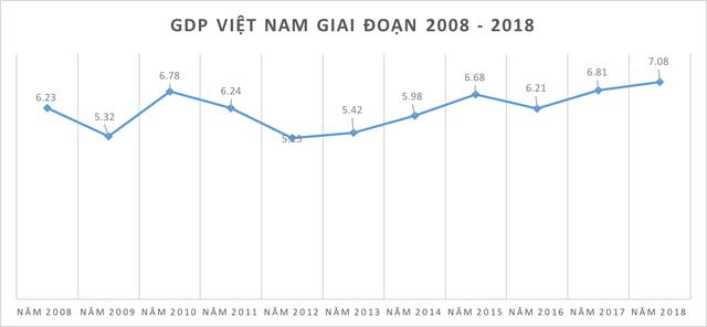 Những kỷ lục của kinh tế Việt Nam năm 2018 qua các con số - Ảnh 1.