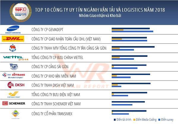 Đây là Top 10 DN giúp ngành Logistics Việt Nam đứng thứ 3 ASEAN, chỉ sau Singapore và Thái Lan - Ảnh 1.