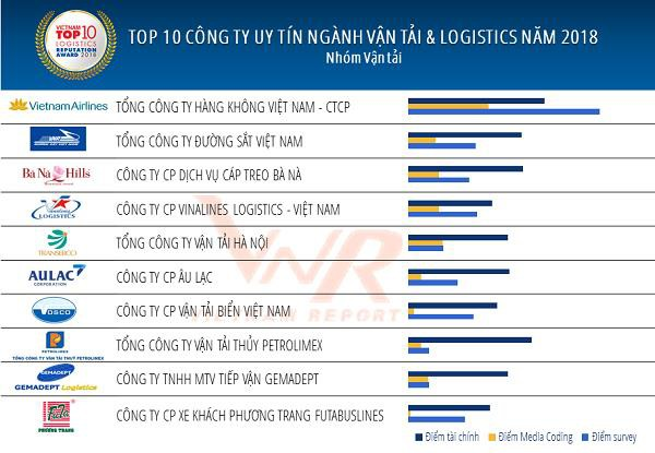 Đây là Top 10 DN giúp ngành Logistics Việt Nam đứng thứ 3 ASEAN, chỉ sau Singapore và Thái Lan - Ảnh 2.