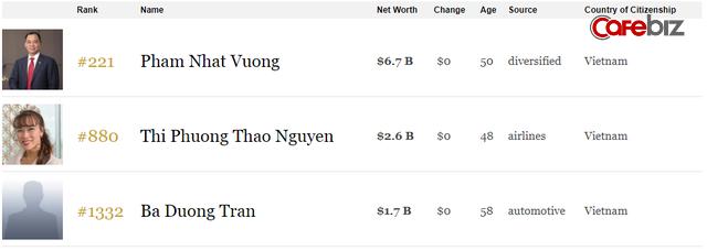 Cổ phiếu Hòa Phát giảm sâu, ông Trần Đình Long rớt khỏi danh sách tỷ phú của Forbes - Ảnh 1.