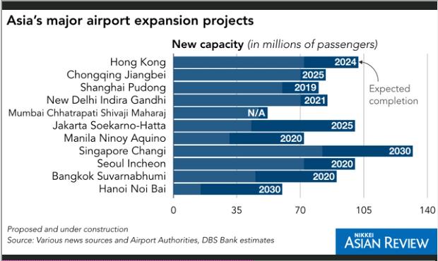 Sân bay châu Á đang nghẹt thở vởi 4 tỷ hành khách, liệu giá vé hàng không có tăng? - Ảnh 3.