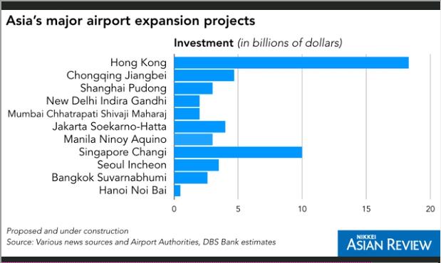 Sân bay châu Á đang nghẹt thở vởi 4 tỷ hành khách, liệu giá vé hàng không có tăng? - Ảnh 2.