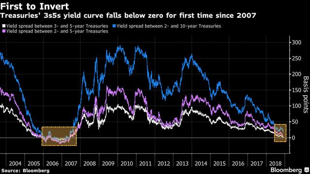 Đường cong lợi suất của trái phiếu Kho bạc Mỹ đảo ngược lần đầu tiên trong hơn một thập kỷ - Ảnh 1.