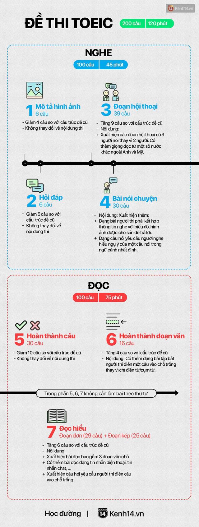 Infographic: Tất tần tật những điểm mới trong đề thi TOEIC được áp dụng tại Việt Nam từ 15/02/2019 - Ảnh 3.