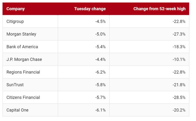 Lo ngại về kinh tế bao trùm thị trường, Dow Jones giảm gần 800 điểm - Ảnh 1.