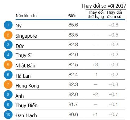 Năng lực cạnh tranh của Việt Nam xếp thứ 77 toàn cầu - Ảnh 2.
