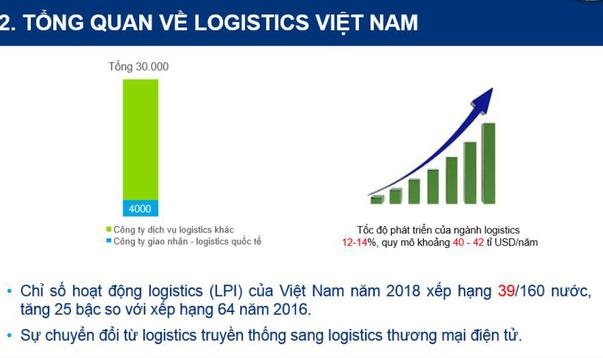 Bức tranh Logistics Việt Nam: Quy mô thị trường khoảng 40 tỷ USD, đã có hơn 40% doanh nghiệp trong ngành ứng dụng công nghệ - Ảnh 1.
