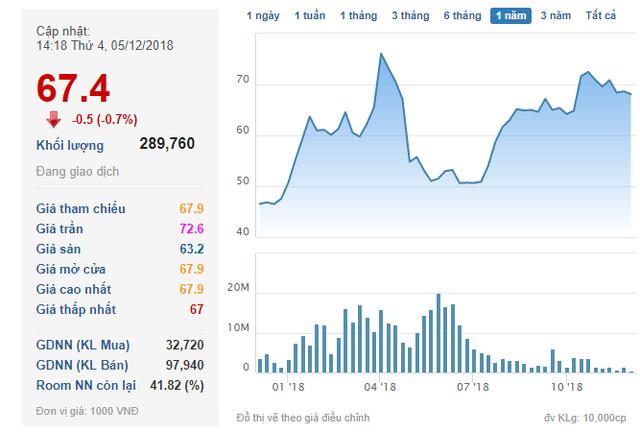 CEO của Novaland dự chi khoảng 2.300 tỷ đồng mua hơn 36 triệu cổ phiếu NVL - Ảnh 1.